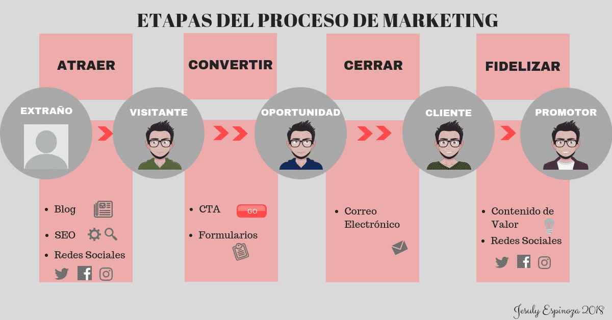 Marketing Digital Etapas del Proceso